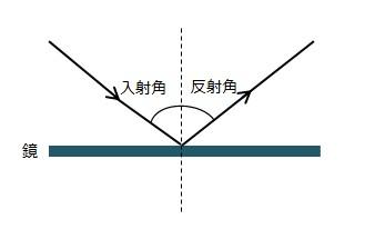 入射角と反射角