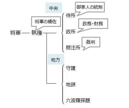 中学歴史 鎌倉時代の出来事・幕府のしくみ・文化まとめ