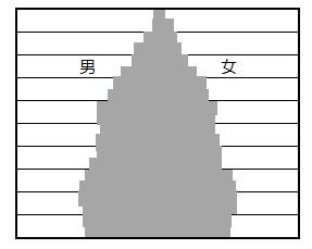 人口ピラミッドのつりがね型