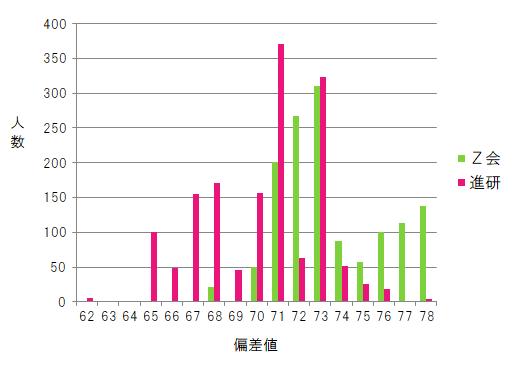 【Z会VS進研ゼミ】高校受験合格実績の比較2020年